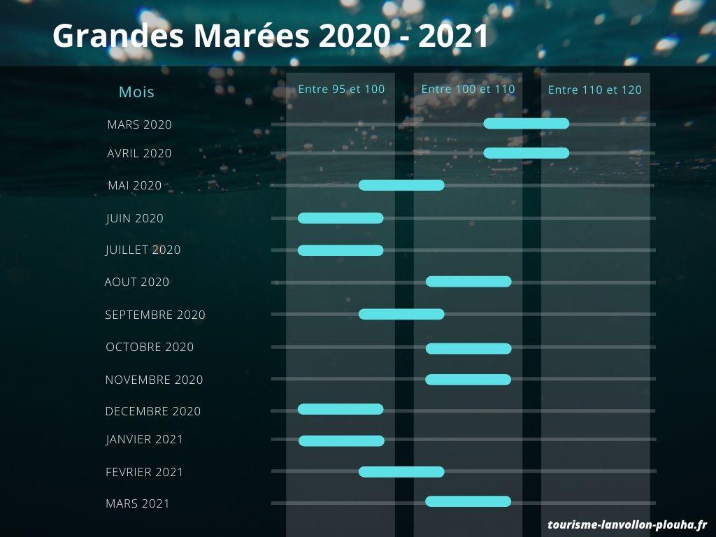 Calendrier Grandes Marées 2021 Les marées à Plouha   Tourisme Lanvollon Plouha
